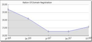 #domain