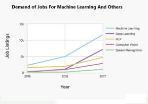 machine learning graph theory