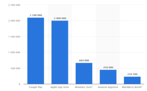 mobile app graph