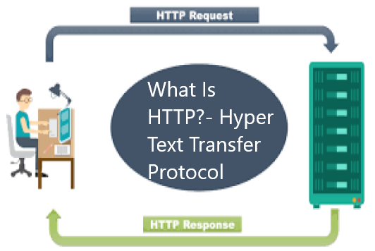What Is HTTP (Hyper Text Transfer Protocol))