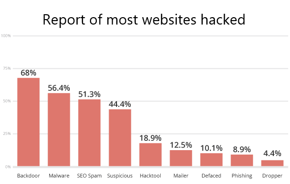 Wordpress Website Security Graph