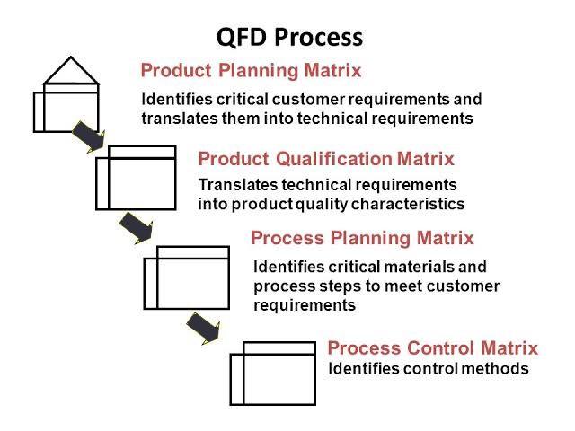 QFD Process