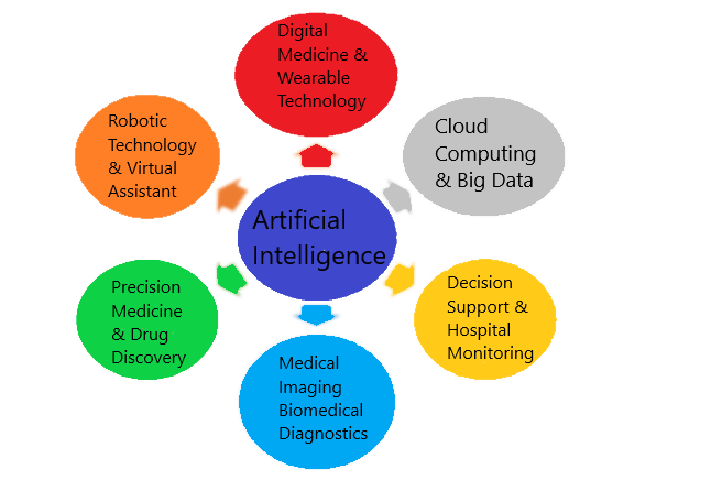 Artificial Intelligence In Medical Field