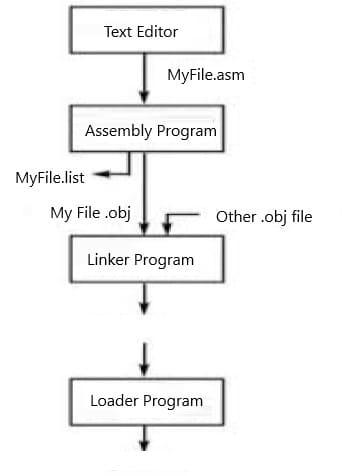 Binary Programming Optimization Tool