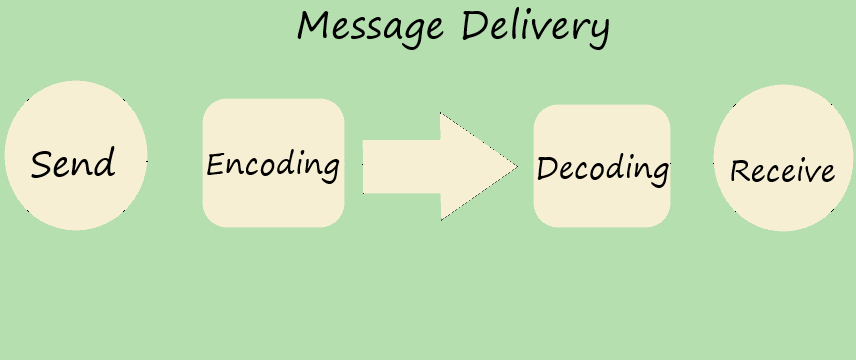 message delivery